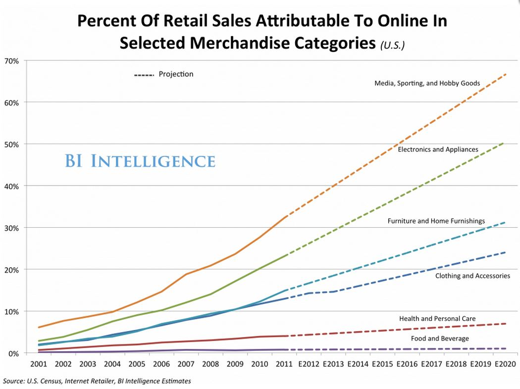 Retail_Sales_Online